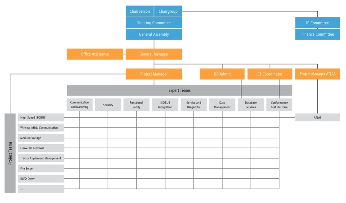 New organisation overview of AEF with the matrix structure