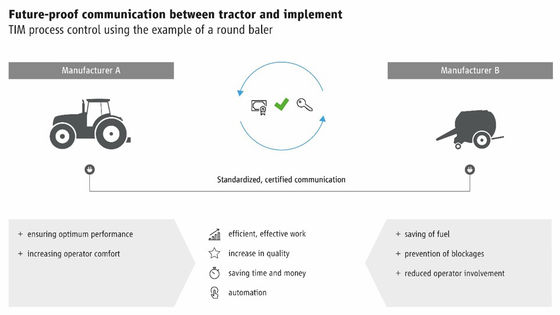 TIM – future-proof communication between tractor and implement