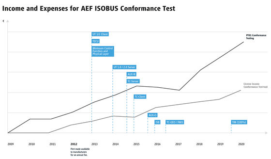 AEF Conformance Test Pricing Increase
